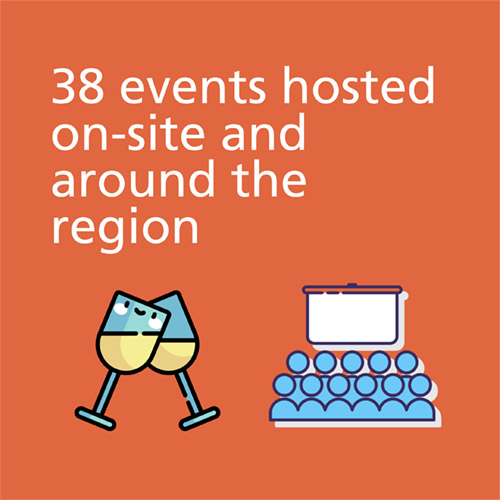 38 events hosted on-site and around the region