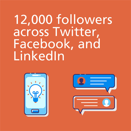 12,000 followers across Twitter, Facebook, and LinkedIn