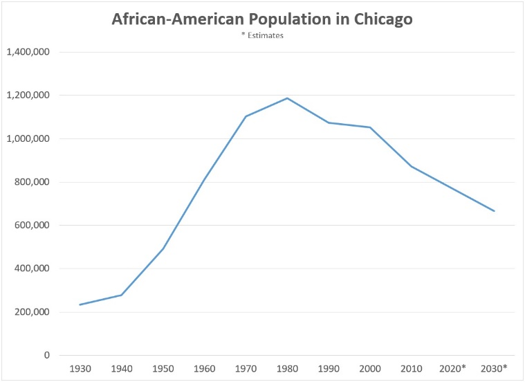 Chart of African-American population in Chicago
