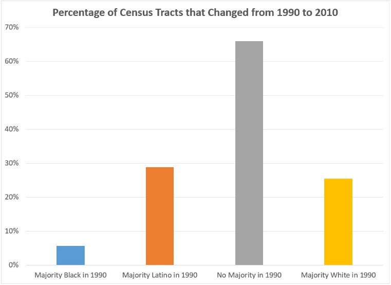 Chart of percentage of census tracts that changed from 1990 to 2010