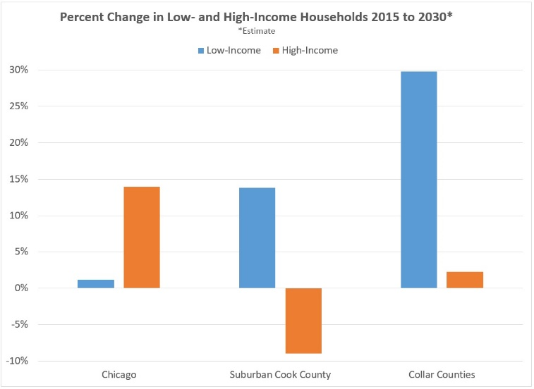 Chart of percent change in low- and high-income households 2015 to 2030