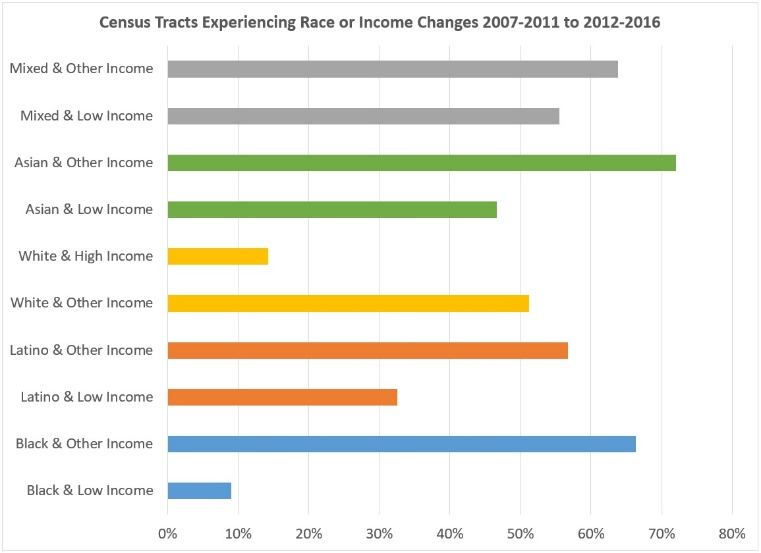 Chart of census tracts experiencing race or income change 2007–2011 tp 2012–2016