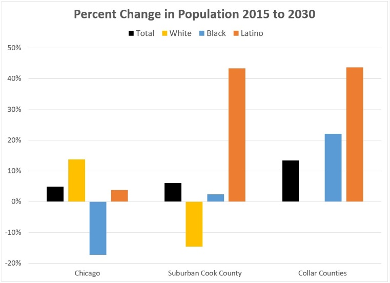 Chart of percent change in population 2015 to 2030