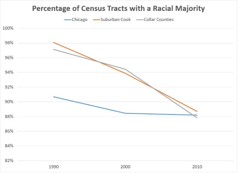 Chart of percentage of census tracts with a racial majority since 1990