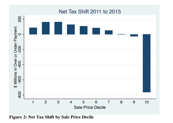 Net tax shift 2011 to 2015