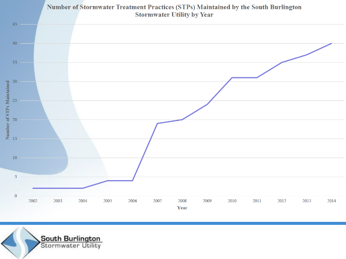 Chart of stormwater treatment practices maintained by the South Burlington Stormwater Ubility by year