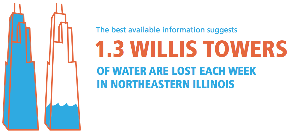 1.3 Willis Towers of water are lost each week in northeastern Illinois