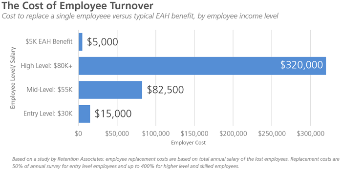 The cost of employee turnover: EAH as a tool to affordably ...