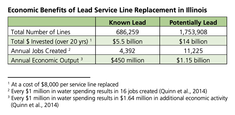 Table showing economic benefits of lead service line replacement in Illinois
