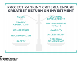 project ranking criteria to ensure greatest return on investment, courtesy IDOT