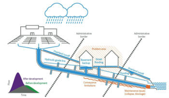 Framework of implementable stormwater solutions