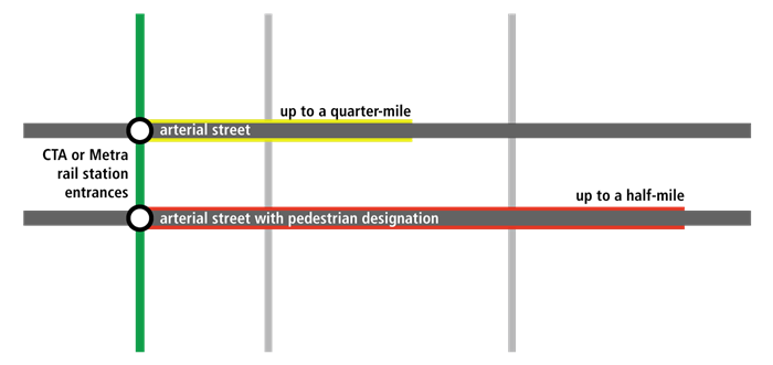 Example of a CTA or Metra rail station entrance and impacted areas with reduced parking requirements