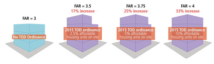 Graphic showing increase of on site affordable housing with respect to Chicago's 2015 TOD ordinance