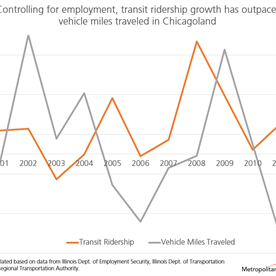People are driving less: Transportation agencies need to invest based on the data